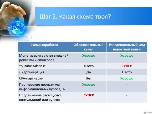 Выбор схем монетизации 3.