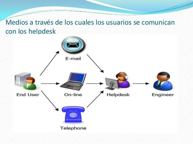 Photo Itil Service Desk Software Images