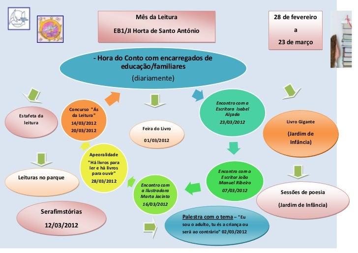 Mes leitura EB1/JI Horta de Santo António 2012