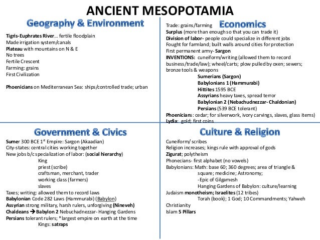 ANCIENT MESOPOTAMIA                                                                  Trade: grains/farming                ...