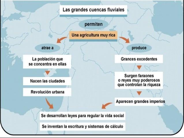Las civilizaciones fluviales                                                            MESOPOTAMIA                       ...