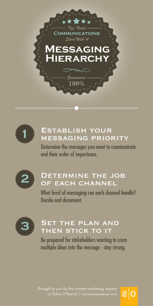 3 steps to better messaging strategy