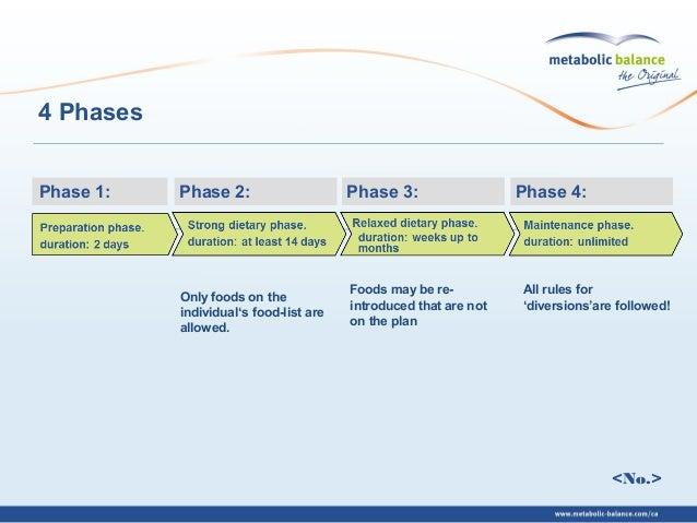 metabolic balance strenge phase