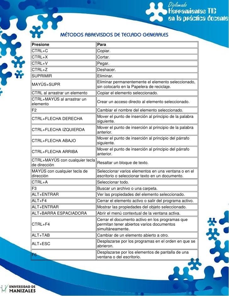 MÉTODOS ABREVISDOS DE TECLADO GENERALES Presione                         Para CTRL+C                           Copiar. CTR...