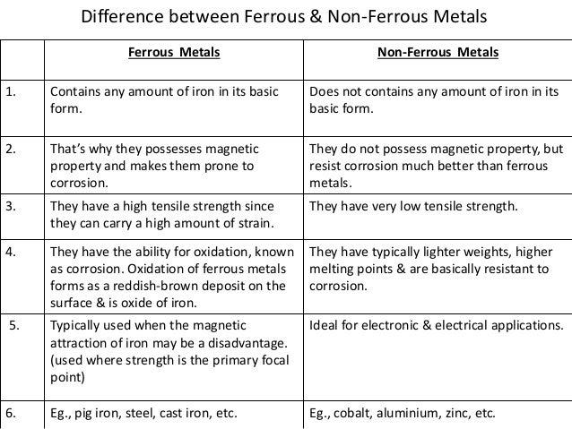 Distinguish between Ferrous and Non-ferrous minerals | Meritnation.com