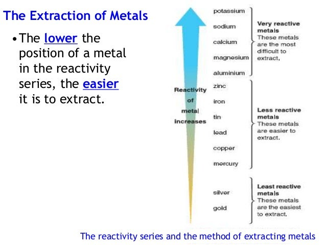 extraction of copper from oxidised copper -pure copper is pink/ copper exposed to air (oxidized) is reddish orange -ductile/  high  most copper (copper sulfide) is extracted from large open pit mines.