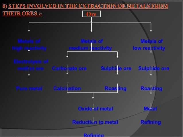 metallurgy oxygen and ore Iron ore to iron we must think about where metals come from first, and they are mined from the earth in raw form called an ore they could be a copper ore or an iron ore or some other ore.