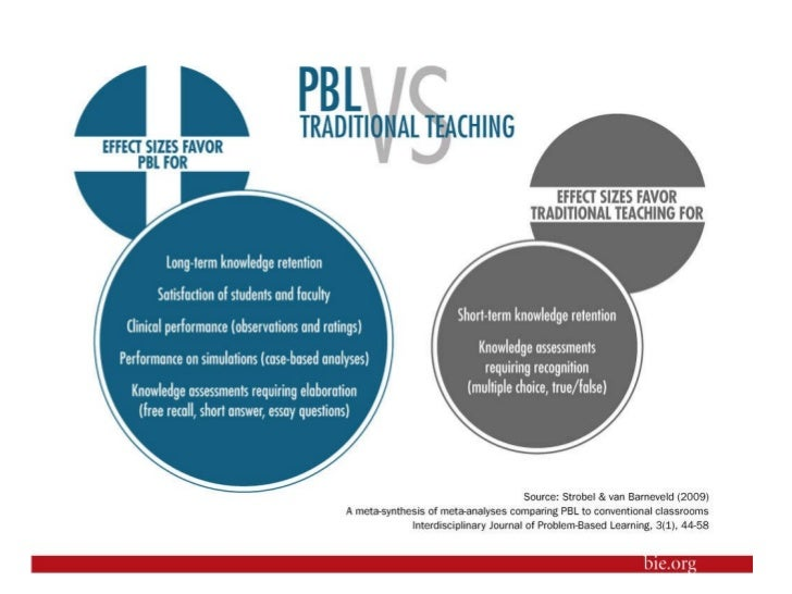 Meta-Synthesis of PBL Outcomes