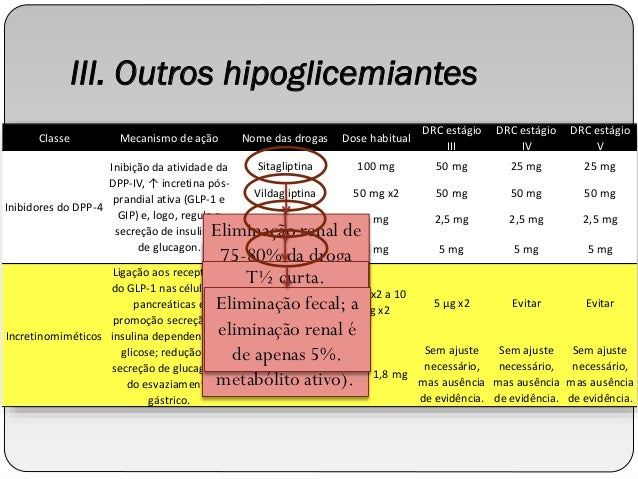 Metformin and other antidiabetic agents in renal failure