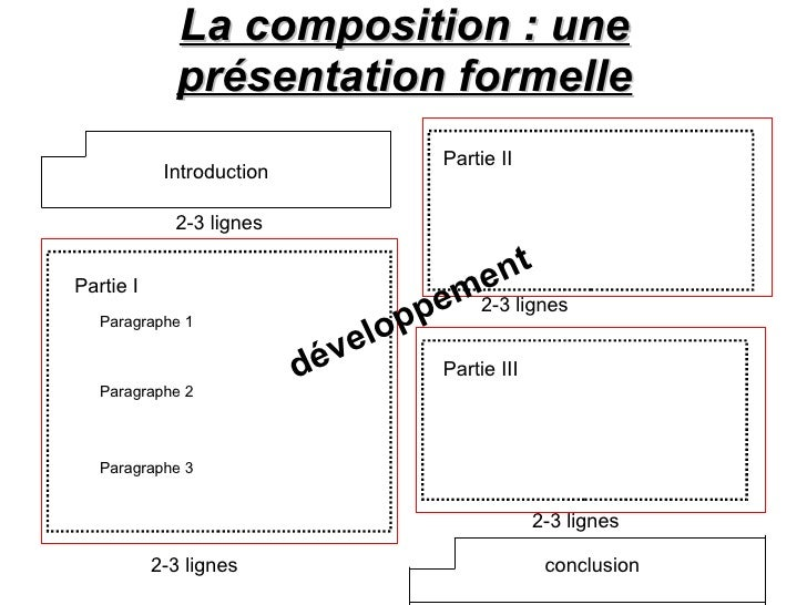 Mthode introduction dissertation philosophie terminale
