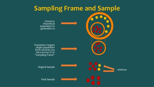 dissertation sampling frame Affiliation should not be well illustrated ie a thesis/research project submitted to  the department  33 sampling frame justify the choice 34 sample size and.