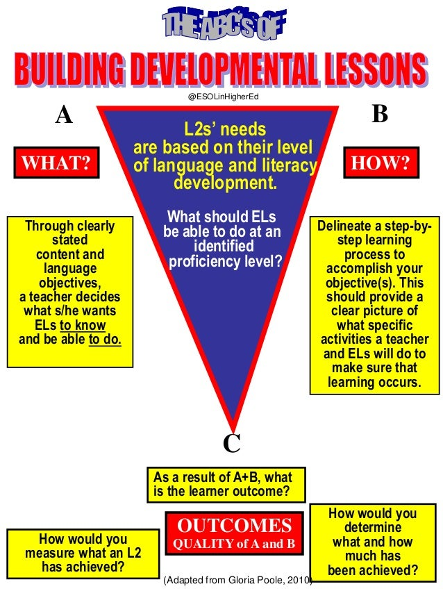 @ESOLinHigherEd  A WHAT?  L2s' needs are based on their level of language and literacy development.  Through clearly state...