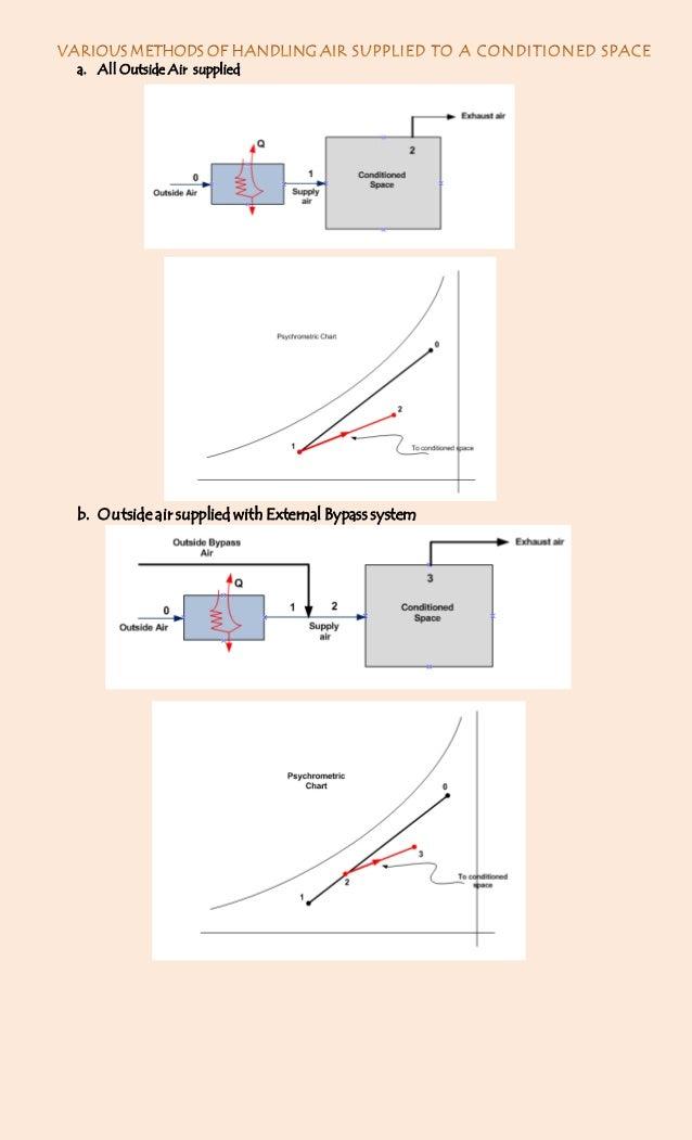 Methods of handling Supply air in HVAC