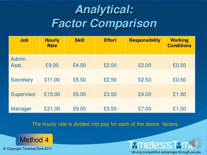 assessment methods comparison Why hold assessment centres they are one of the most reliable methods of assessing candidates interviews, or any other method, taken alone, may be as low as 15%.