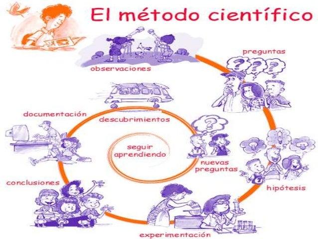 Teismo ciencia y raz n ciencia y cientifismo for En que consiste el metodo cientifico