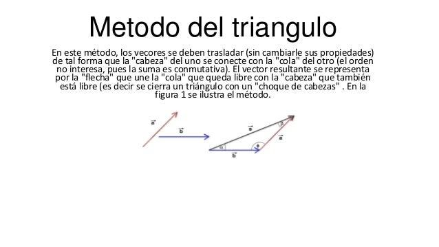 """Metodo del triangulo En este método, los vecores se deben trasladar (sin cambiarle sus propiedades) de tal forma que la """"c..."""