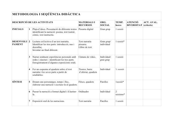 METODOLOGIA I SEQÜÈNCIA DIDÀCTICADESCRIPCIÓ DE LES ACTIVITATS                                     MATERIALS I          ORG...