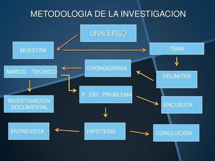 METODOLOGIA DE LA INVESTIGACION                    UNIVERSO   MUESTRA                             TEMA                   C...