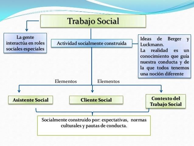Trabajo Social     La gente                                                 Ideas de Berger yinteractúa en roles    Activi...