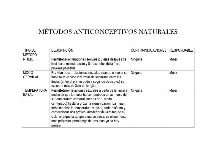 MÉTODOS ANTICONCEPTIVOS NATURALESTIPO DE       DESCRIPCIÓN                                           CONTRAINDICACIONES RE...