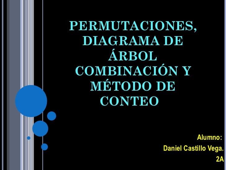 PERMUTACIONES,  DIAGRAMA DE     ÁRBOL COMBINACIÓN Y   MÉTODO DE    CONTEO                     Alumno:          Daniel Cast...