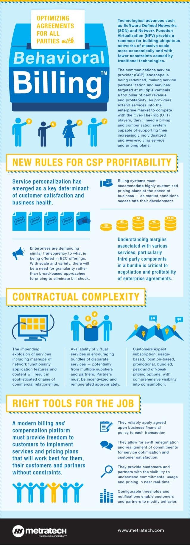 The Emerging Importance of Behavioral Billing™