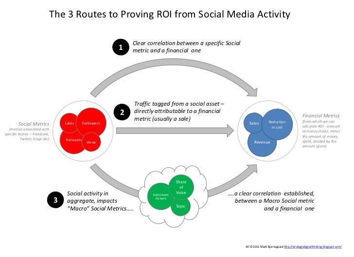 3 Routes to Social Media ROI