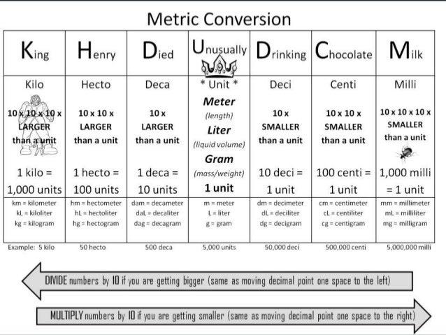 Math Dictionary: Metric System