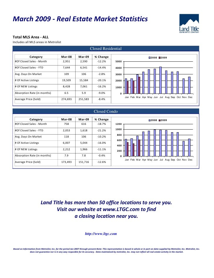 March 2009 - Real Estate Market Statistics  Total MLS Area - ALL Includes all MLS areas in Metrolist                      ...