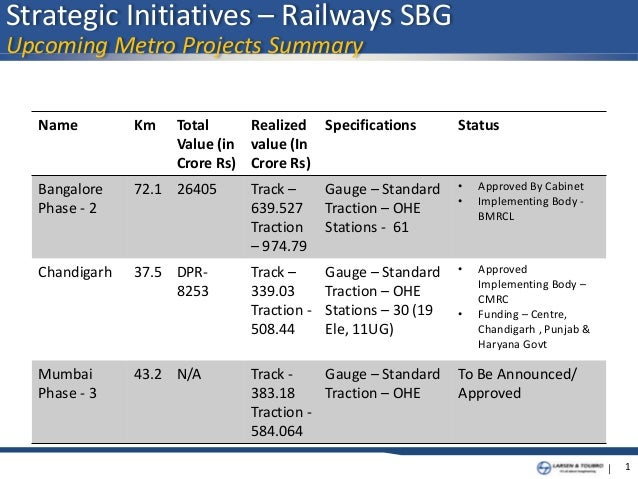 | 1 Name Km Total Value (in Crore Rs) Realized value (In Crore Rs) Specifications Status Bangalore Phase - 2 72.1 26405 Tr...