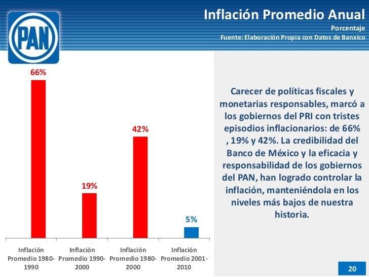 Inflación Promedio Anual                                                                                                 P...