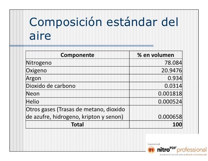 Peso Del Aire Composición Estándar Del Aire