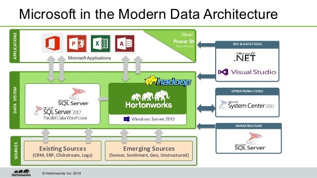 Microsoft and hortonworks delivers the modern data architecture for b for Architecture big data