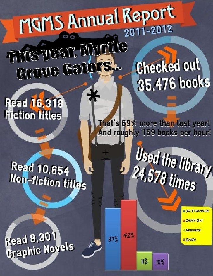 MGMS Library Annual Report 2011-12