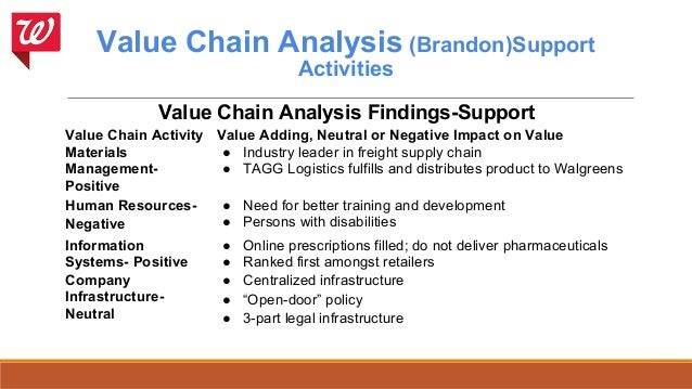 value chain analysis starbucks essays Value chain analysis support functions firm infrastructure the infrastructure of starbucks is made up of several organizational activities according to.