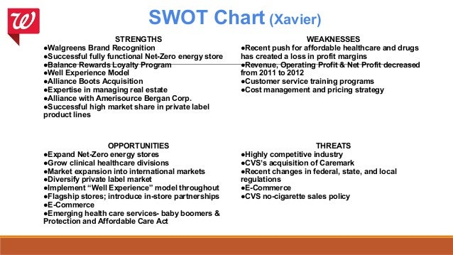 a swot analysis of walgreens in Cvs caremark swot analysis chakar rind january 7, 2011 health & pharmaceutical 1 comment cvs caremark corporation,  • real estate compared to walgreens.
