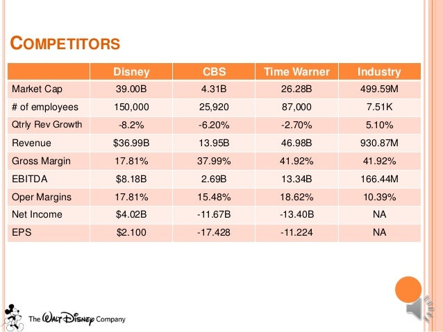 internal analysis of the disney company // walt disney company swot analysis10/ 1/2014, p1 a business analysis of walt disney co, a diversified entertainment company, is provided, focusing on its strengths, weaknesses, opportunities for improvement and threats to the company.