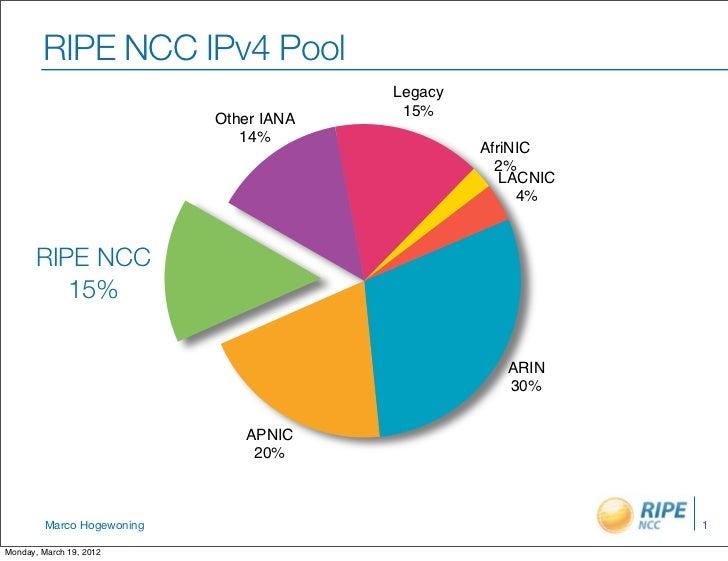 RIPE NCC IPv4 Pool                                         Legacy                                          15%            ...