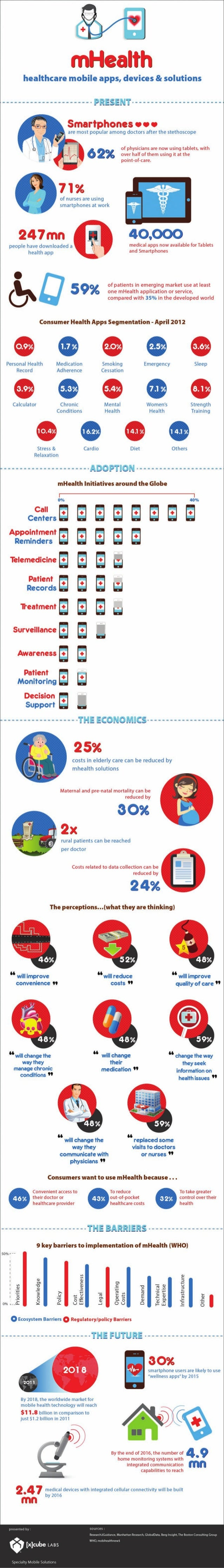 Mhealth - Healthcare apps, devices and solutions