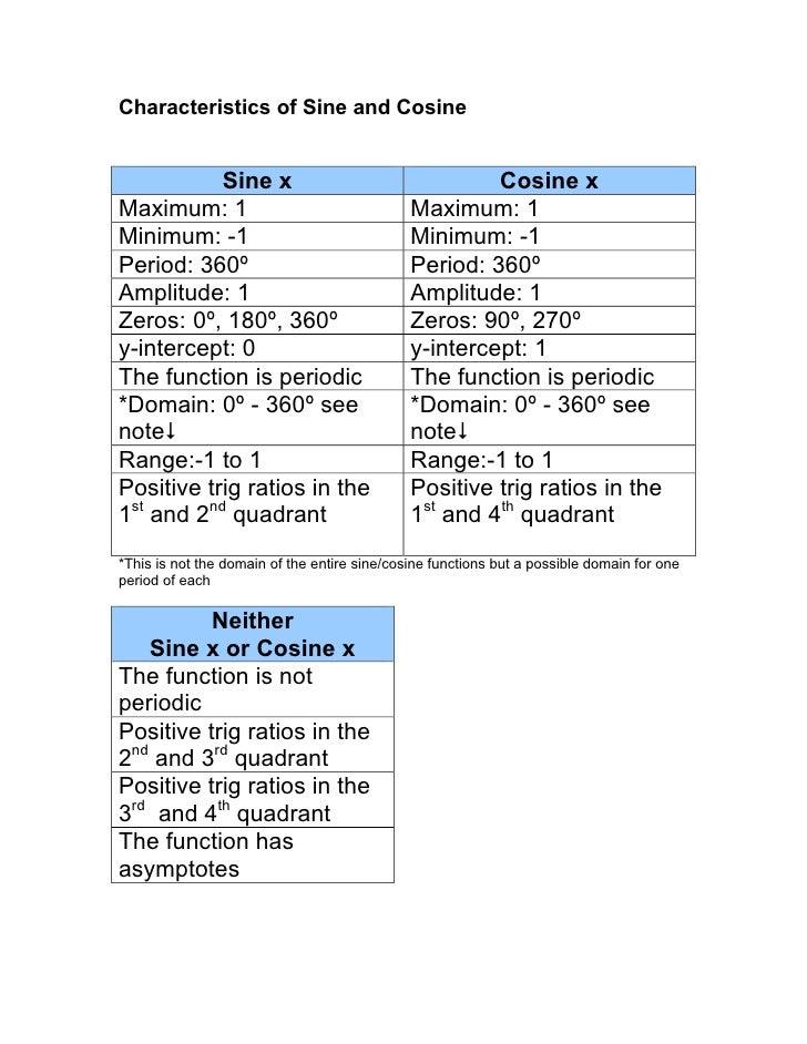 Characteristics of Sine and Cosine              Sine x                                      Cosine x Maximum: 1           ...