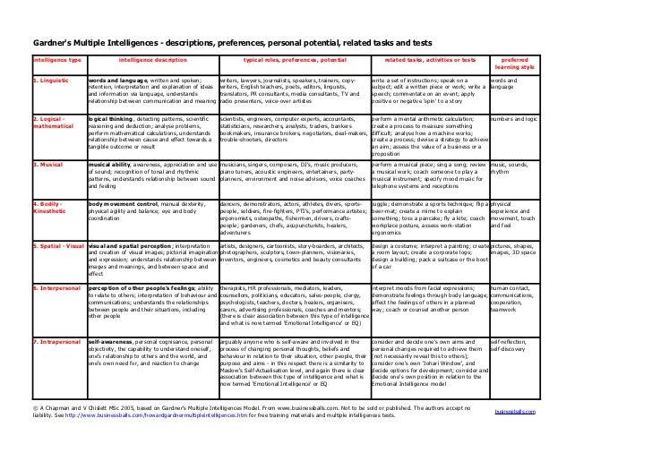Gardners Multiple Intelligences - descriptions, preferences, personal potential, related tasks and testsintelligence type ...