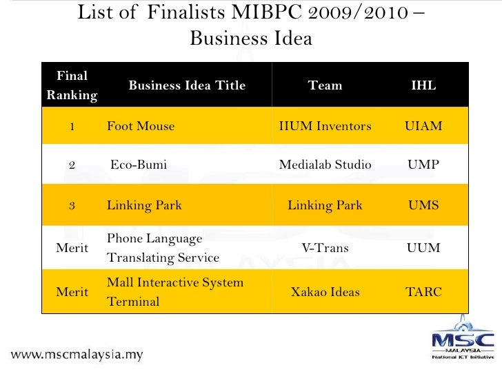 List of Finalists MIBPC 2009/2010 – Business Idea<br />
