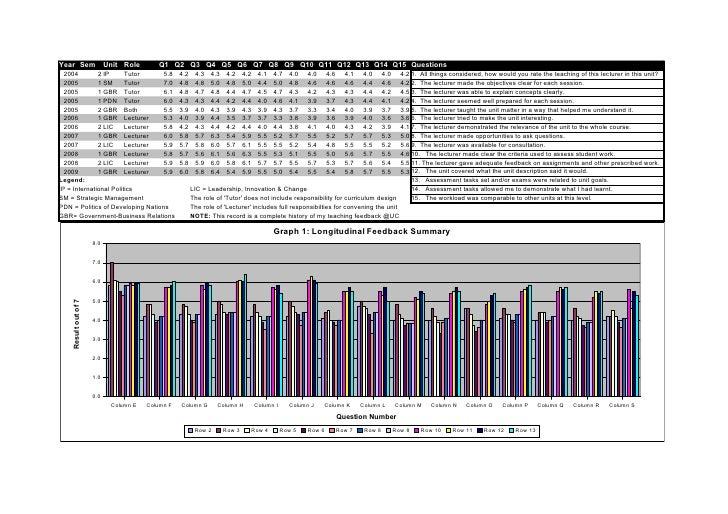 Year Sem                    Unit Role      Q1 Q2 Q3 Q4 Q5 Q6 Q7 Q8 Q9 Q10 Q11 Q12 Q13 Q14 Q15 Questions   2004        2 IP...
