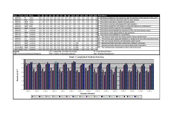 Year                 Term Unit Role           Q1 Q2 Q3 Q4 Q5 Q6 Q7 Q8 Q9 Q10 Q11 Q12 Q13 Q14 Q15 Questions  2004 S2   IP  ...