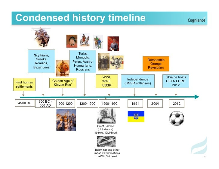 Kievan rus timeline