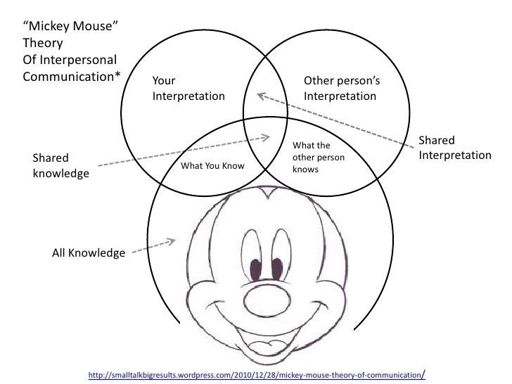 Mickey mouse theory of interpersonal communication for