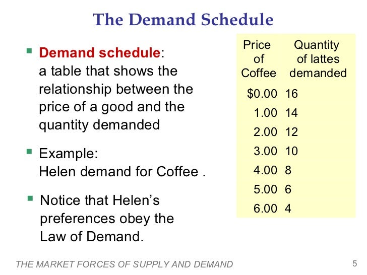 market forces of demand and supply Types of markets, supply and demand definitions, market demand, demand curve shifts, income, supply, supply curve shifts, supply and demand togeth.
