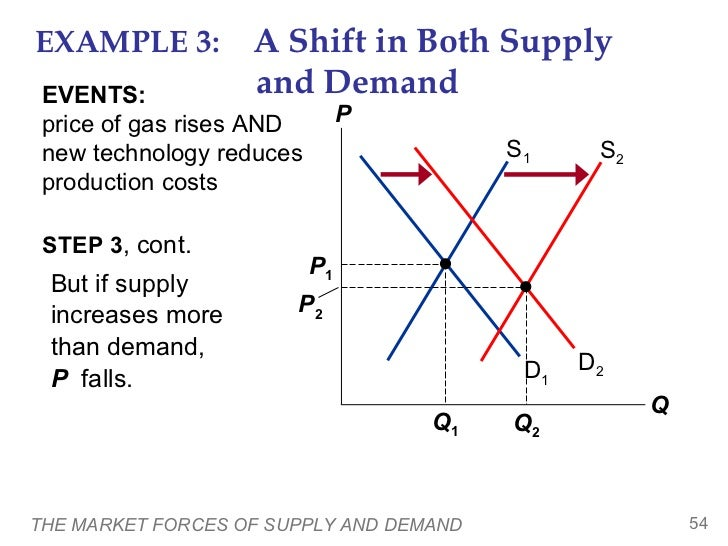 market forces of demand and supply Definition of market forces: forces of demand and supply representing the  aggregate influence of self-interested buyers and sellers on price and quantity of  the.