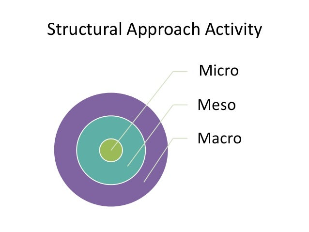micro meso and macro environment of a product By contrast, the economists kurt dopfer, john foster, and jason potts have developed a macro-meso-micro theory of evolutionary economics in which an economic system is a population of rules, a structure of rules, and a process of rules the most important feature of a meso-economic framework is to study the actual web of contracts, formal.