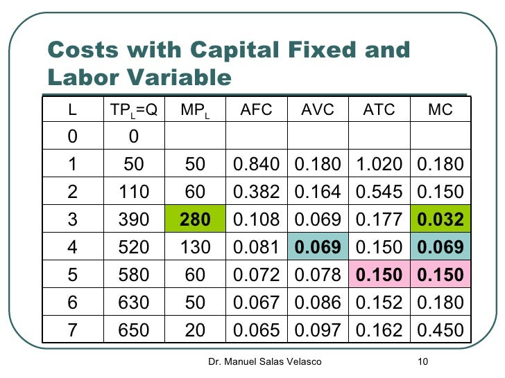 How do you work out the Variable cost?